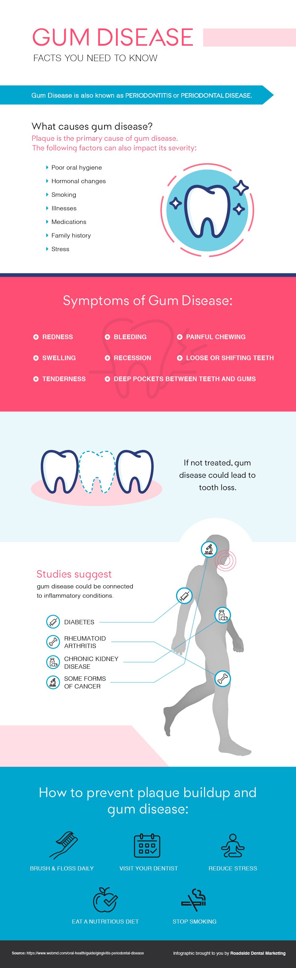 Infographic showing symptoms and causes of gum disease